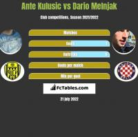 Ante Kulusic vs Dario Melnjak h2h player stats