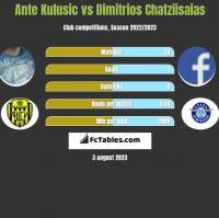 Ante Kulusic vs Dimitrios Chatziisaias h2h player stats