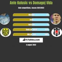 Ante Kulusic vs Domagoj Vida h2h player stats