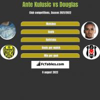 Ante Kulusic vs Douglas h2h player stats