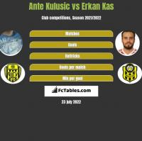 Ante Kulusic vs Erkan Kas h2h player stats