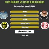 Ante Kulusic vs Ersan Adem Gulum h2h player stats