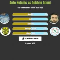 Ante Kulusic vs Gokhan Gonul h2h player stats