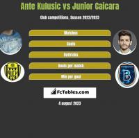 Ante Kulusic vs Junior Caicara h2h player stats