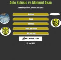 Ante Kulusic vs Mahmut Akan h2h player stats
