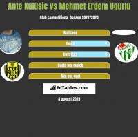 Ante Kulusic vs Mehmet Erdem Ugurlu h2h player stats