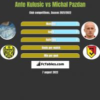 Ante Kulusic vs Michał Pazdan h2h player stats
