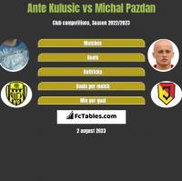 Ante Kulusic vs Michal Pazdan h2h player stats