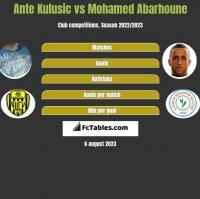 Ante Kulusic vs Mohamed Abarhoune h2h player stats