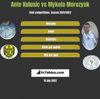 Ante Kulusic vs Mykola Morozyuk h2h player stats