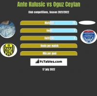 Ante Kulusic vs Oguz Ceylan h2h player stats