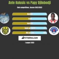 Ante Kulusic vs Papy Djilobodji h2h player stats