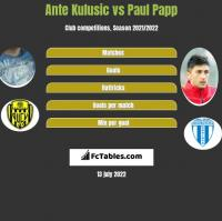 Ante Kulusic vs Paul Papp h2h player stats