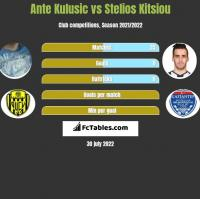 Ante Kulusic vs Stelios Kitsiou h2h player stats