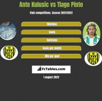 Ante Kulusic vs Tiago Pinto h2h player stats