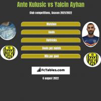 Ante Kulusic vs Yalcin Ayhan h2h player stats