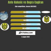 Ante Kulusic vs Bugra Cagiran h2h player stats