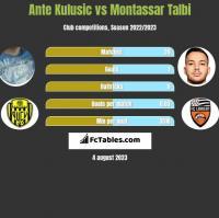 Ante Kulusic vs Montassar Talbi h2h player stats