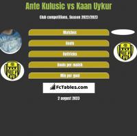 Ante Kulusic vs Kaan Uykur h2h player stats
