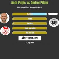 Ante Puljic vs Andrei Pitian h2h player stats