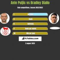 Ante Puljic vs Bradley Diallo h2h player stats