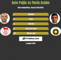 Ante Puljic vs Florin Achim h2h player stats