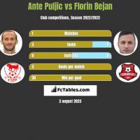 Ante Puljic vs Florin Bejan h2h player stats