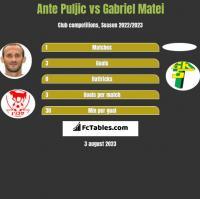Ante Puljic vs Gabriel Matei h2h player stats