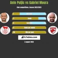 Ante Puljic vs Gabriel Moura h2h player stats