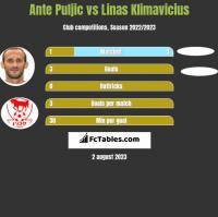 Ante Puljic vs Linas Klimavicius h2h player stats