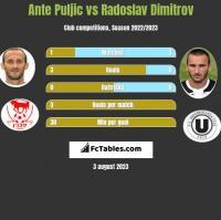 Ante Puljic vs Radoslav Dimitrov h2h player stats
