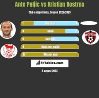Ante Puljic vs Kristian Kostrna h2h player stats