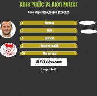 Ante Puljic vs Alon Netzer h2h player stats