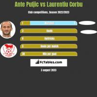 Ante Puljic vs Laurentiu Corbu h2h player stats