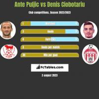 Ante Puljic vs Denis Ciobotariu h2h player stats