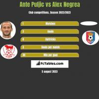 Ante Puljic vs Alex Negrea h2h player stats