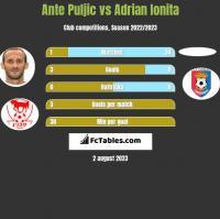 Ante Puljic vs Adrian Ionita h2h player stats