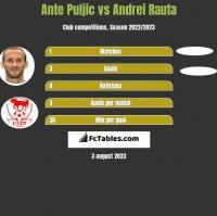 Ante Puljic vs Andrei Rauta h2h player stats