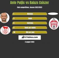 Ante Puljic vs Balazs Csiszer h2h player stats