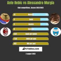 Ante Rebic vs Alessandro Murgia h2h player stats