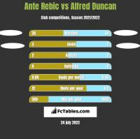 Ante Rebic vs Alfred Duncan h2h player stats