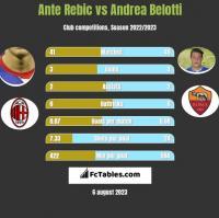 Ante Rebic vs Andrea Belotti h2h player stats