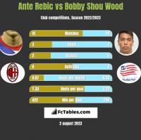 Ante Rebic vs Bobby Shou Wood h2h player stats