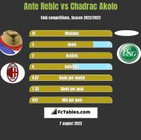 Ante Rebic vs Chadrac Akolo h2h player stats