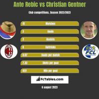 Ante Rebic vs Christian Gentner h2h player stats