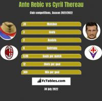Ante Rebic vs Cyril Thereau h2h player stats