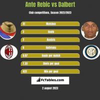 Ante Rebic vs Dalbert h2h player stats