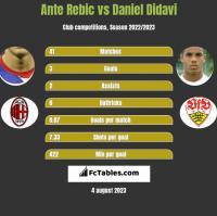 Ante Rebic vs Daniel Didavi h2h player stats