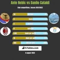 Ante Rebic vs Danilo Cataldi h2h player stats