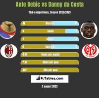 Ante Rebic vs Danny da Costa h2h player stats